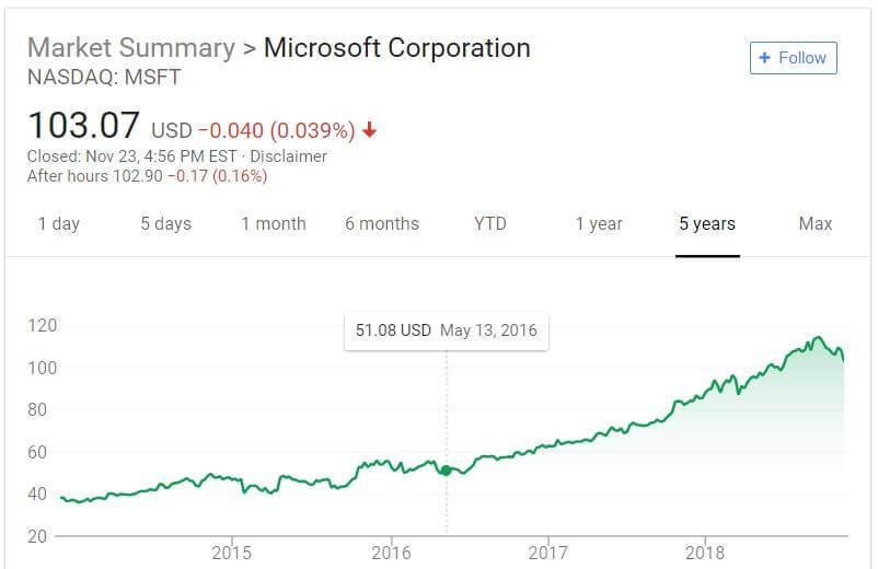 Microsoft stock performance