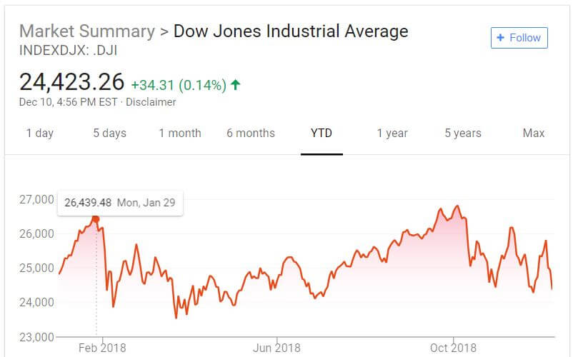 Dow Jones has had ups and downs this year.