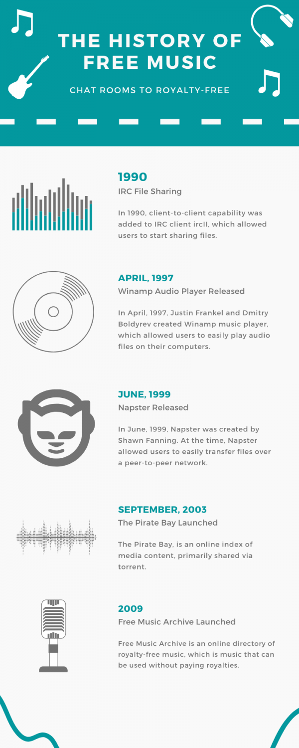 Free MP3 downloads infographic